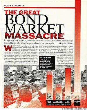 Bond Crash 1994